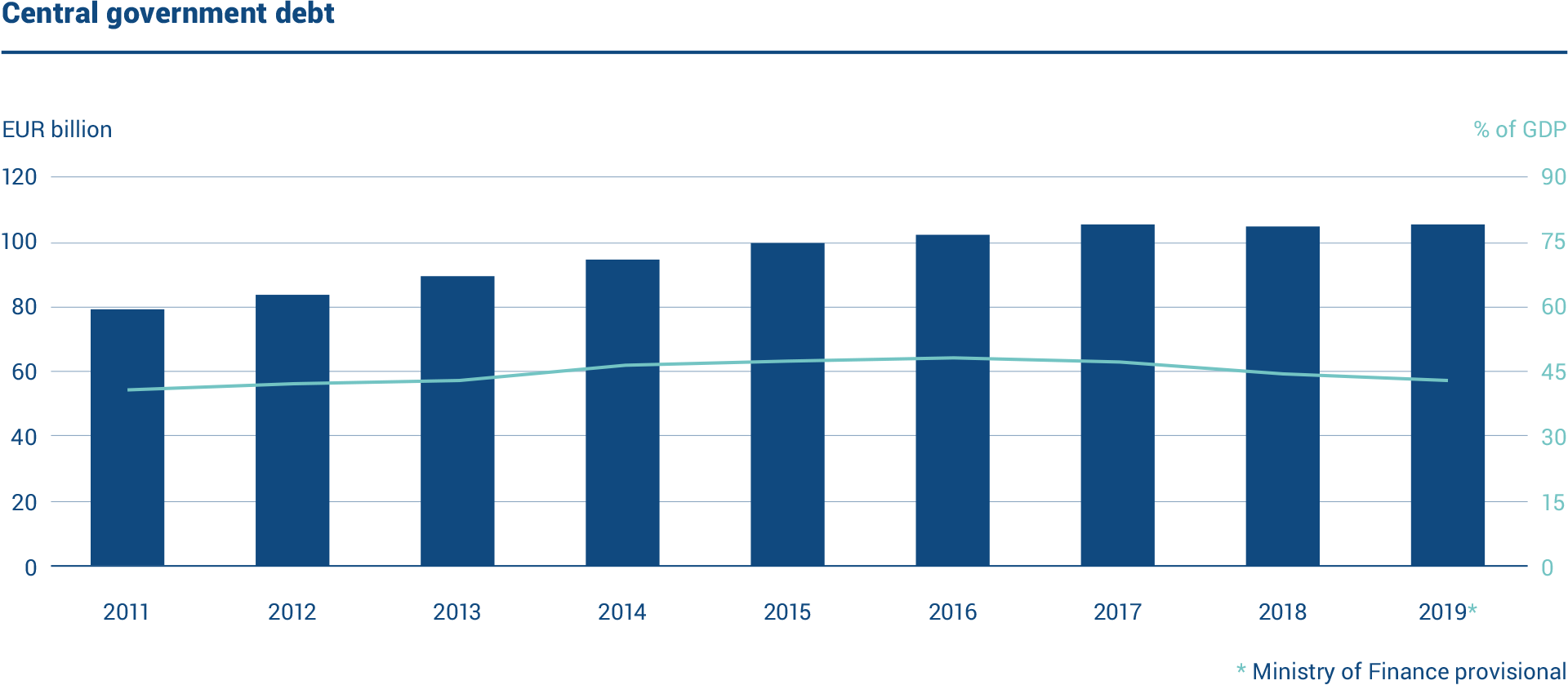 The graph shows the volume of Finland's central government debt and debt in relation to GDP in 2011–19. The central government debt was EUR 106.4 billion at the end of 2019. The debt-to-GDP ratio was 44%.