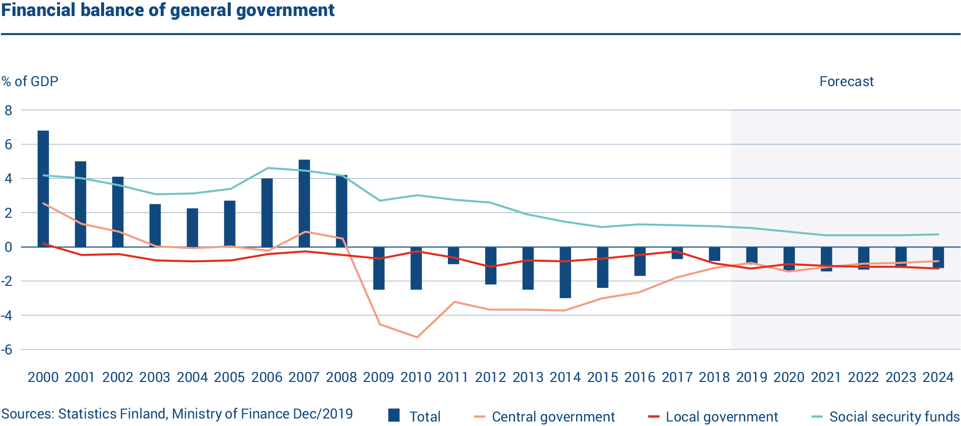 The graph shows the financial balance of the Finnish general government. Social security funds are running a surplus while central and local government show deficits.