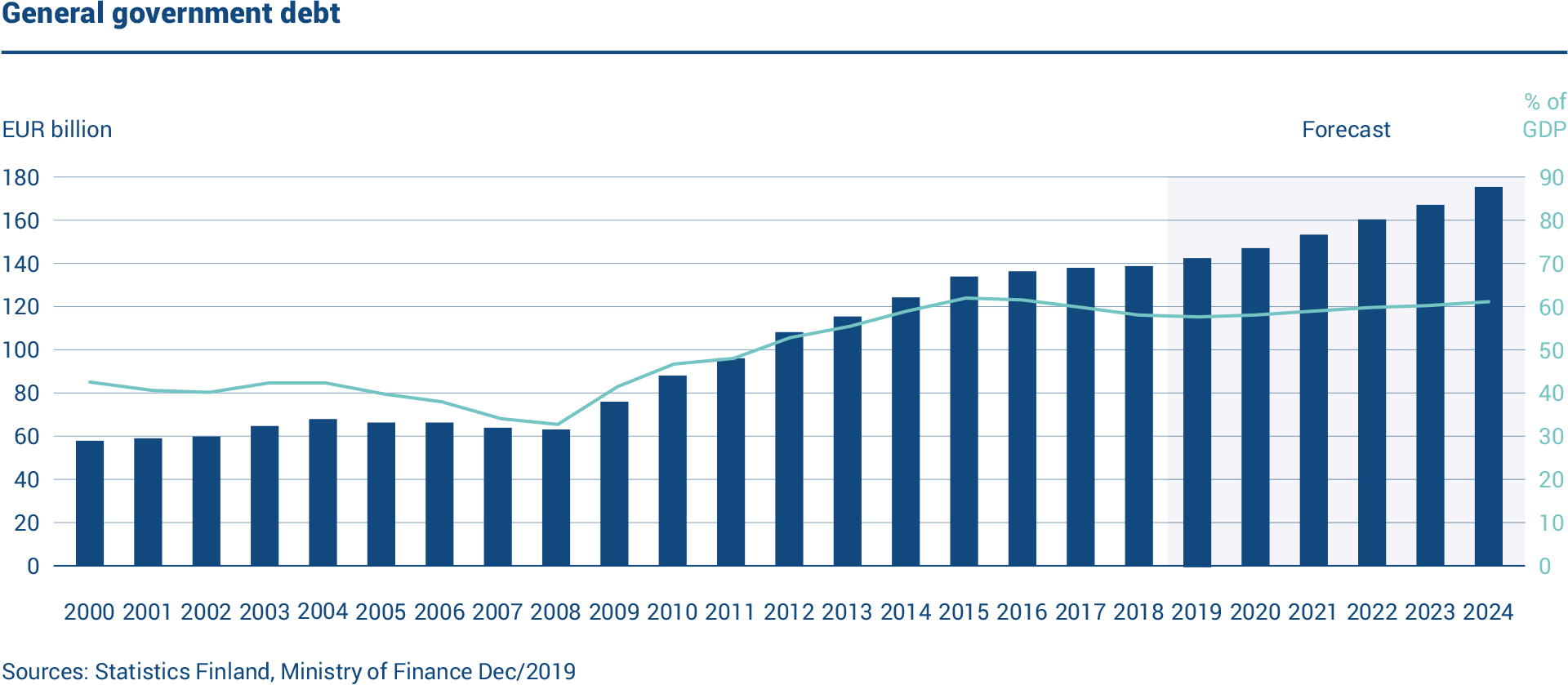The graph shows the volume of Finland's general government debt. In 2019, the general government debt was EUR 142 billion. The debt-to-GDP ratio was 58.5%.