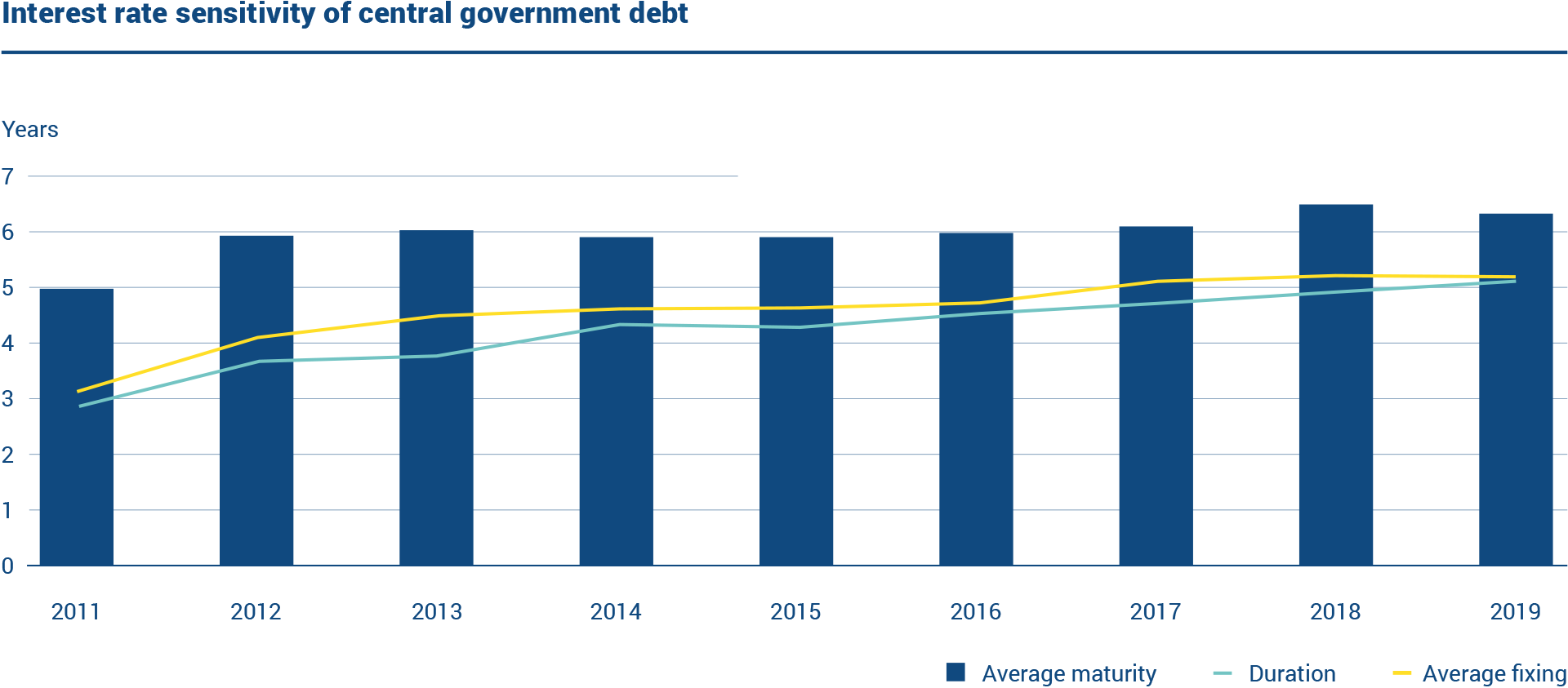 The statistics present key figures on the interest rate sensitivity of central government debt. At the end of 2019, the average fixing of the central government debt was 5.14 years and duration 5.08 years. The average maturity was 6.33 years.