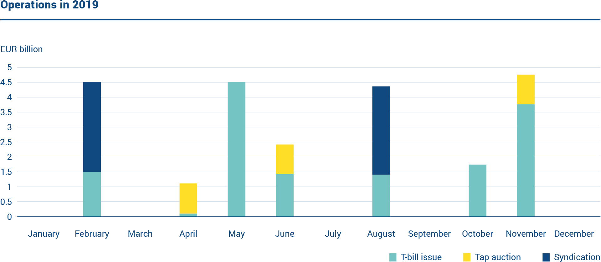 The graph shows the operations conducted by the State Treasury in 2019. Finland issued two new euro-denominated benchmark bonds and arranged three tap auctions. The short-term funding was carried out by issuing Treasury bills.
