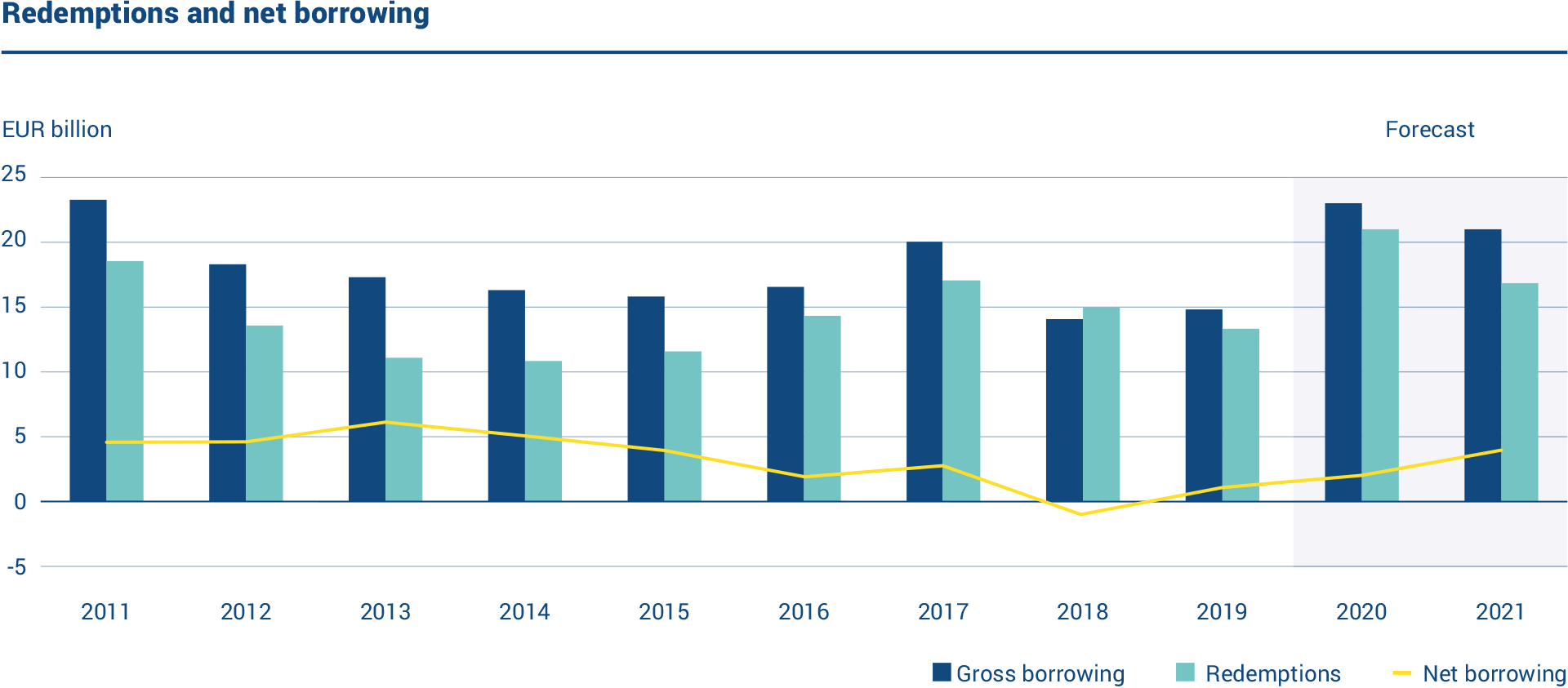The graph shows annual gross borrowing, redemptions and net borrowing in 2011–2021. Redemptions of EUR 13.4 billion took place in 2019 while net borrowing amounted to EUR 1.40 billion.