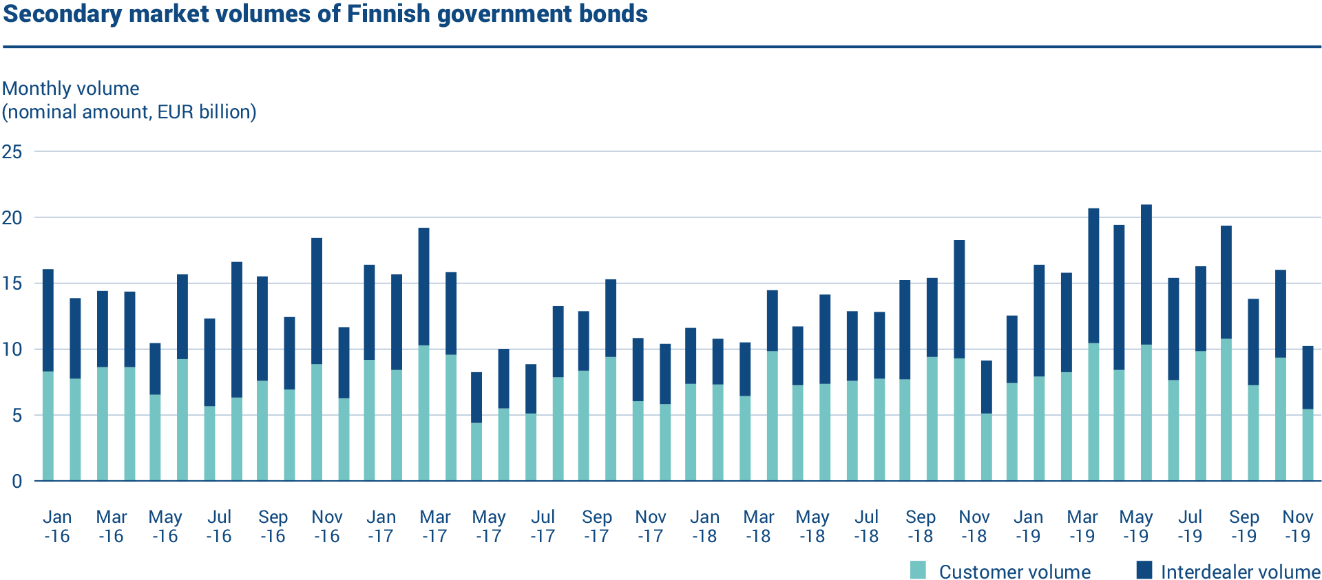 The graph shows the secondary market volumes of Finnish government bonds in 2016–19. In 2019, the nominal interdealer trading volume was on average EUR 7.6 billion per month. The average monthly customer volume was EUR 8.4 billion.