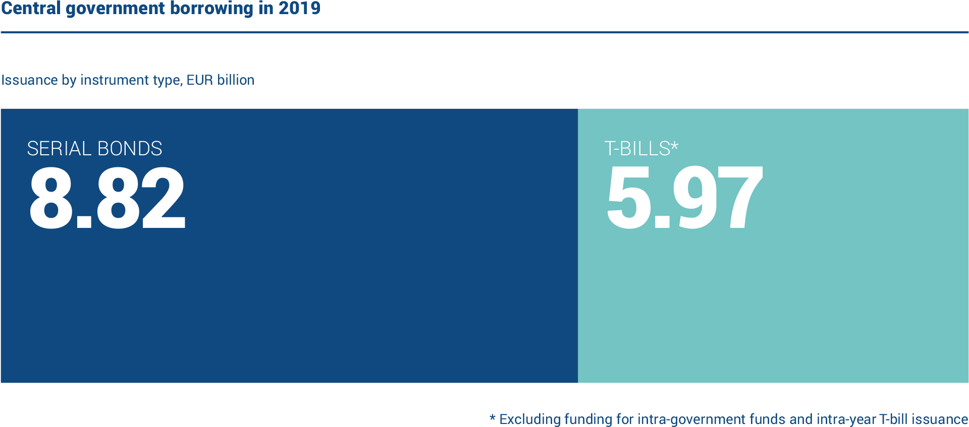 The realised gross borrowing amount in 2019 was EUR 14.8 billion. Of this amount, long-term issuance accounted for EUR 8.82 billion and short-term borrowing for EUR 5.97 billion.